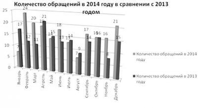 Помесячная разбивка поступивших обращений в 2014 году в сравнении с 2013 годом