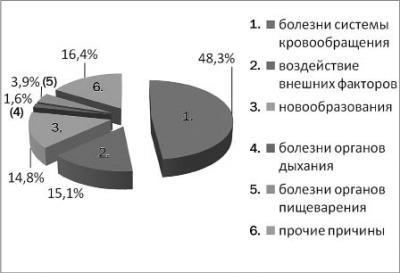 Структура причин смертности в НАО за 2014 год